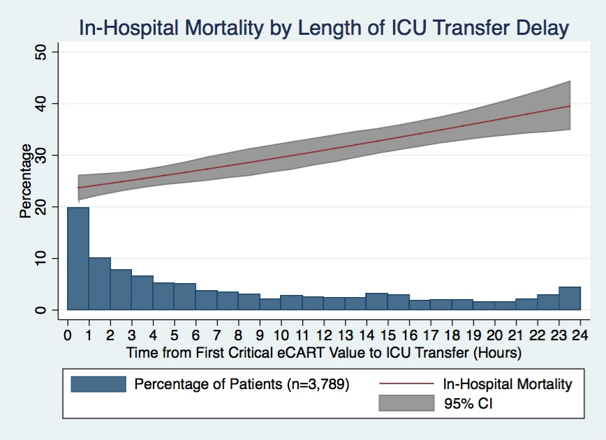 icu delririum increases hospital length of About 20 percent of hospital patients over 65 experience delirium in the intensive care unit vigilance about the dangers of delirium.