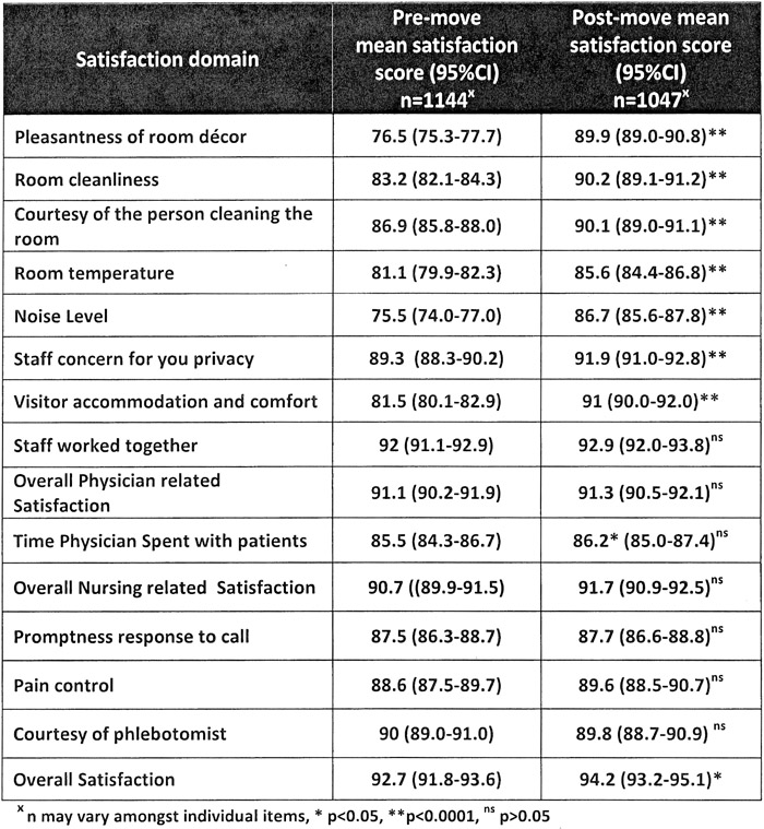 Table 1 Comparison Of Press Ganey Patient Satisfaction Scores Associated  With The Move From The Old To New [higher Amenity) Clinical Building