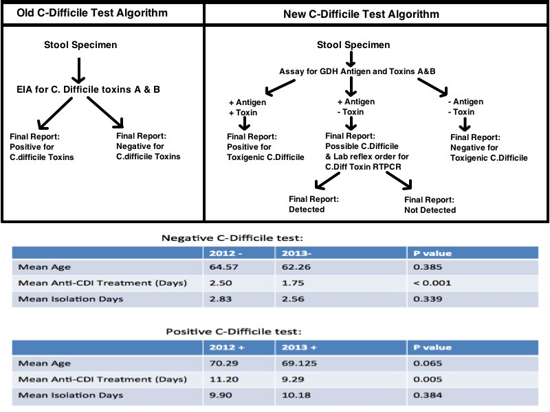 Impact of a 2-Step Algorithm for Clostridium Difficile Detection on