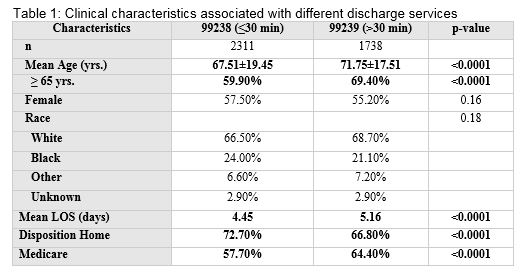 Evaluation of Patient Characteristics Associated with