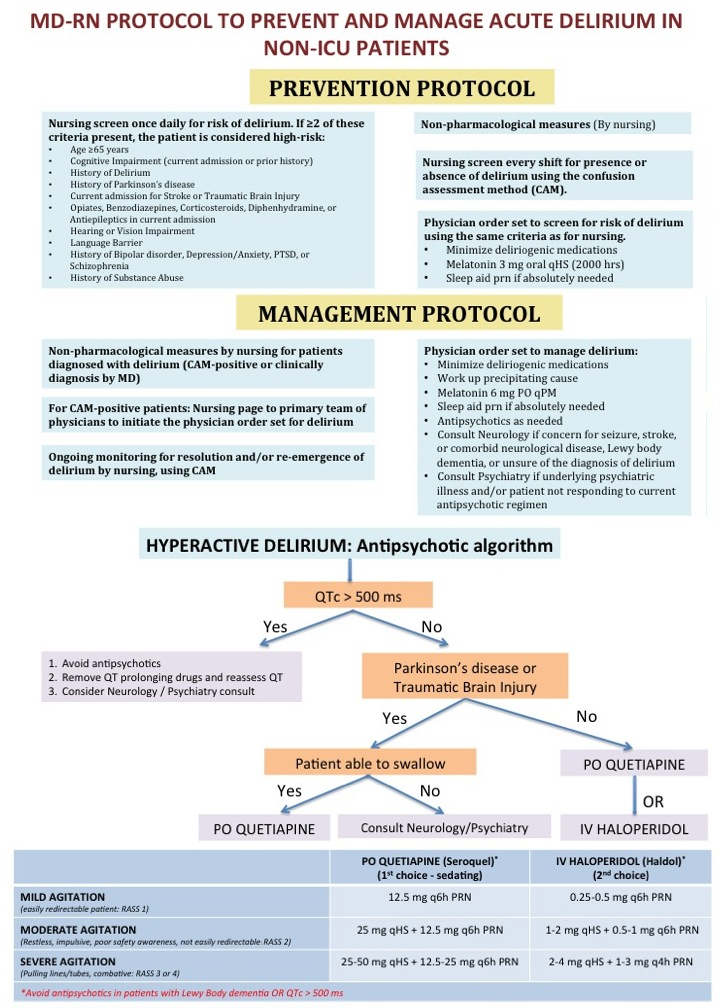 A Novel Md-Rn Collaborative Protocol to Prevent and Manage